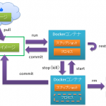 【Docker】第3回 コンテナのライフサイクルとイメージの作成