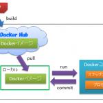 【Docker】第4回 Dockerfileを使ってイメージをビルドする