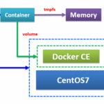 【Docker】第5回 マウントについて(bind)