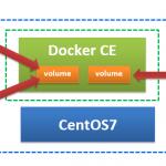【Docker】第6回 マウントについて(volume)