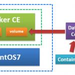 【Docker】第7回 マウントについて(データボリュームコンテナ)
