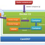 【Docker】第8回 Docker Composeで複数のコンテナを連携する